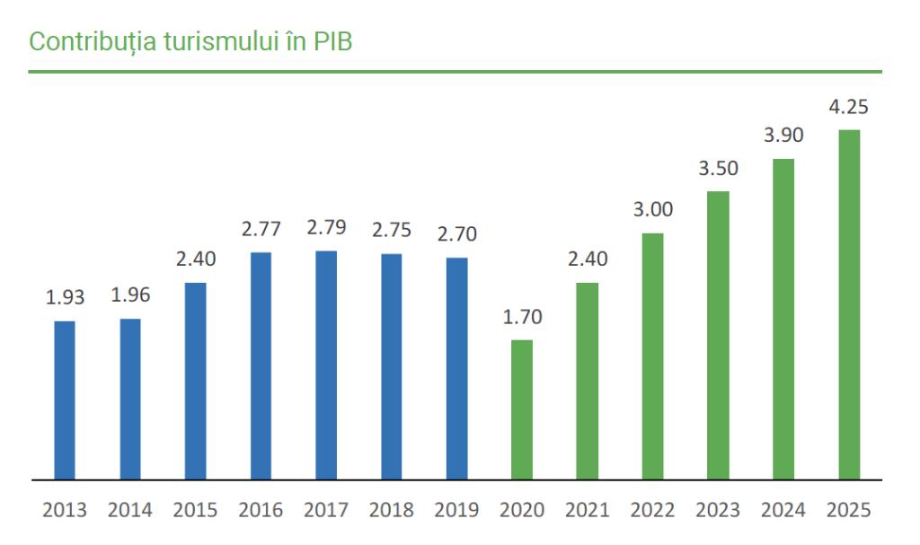 Contributia turismului in PIB
