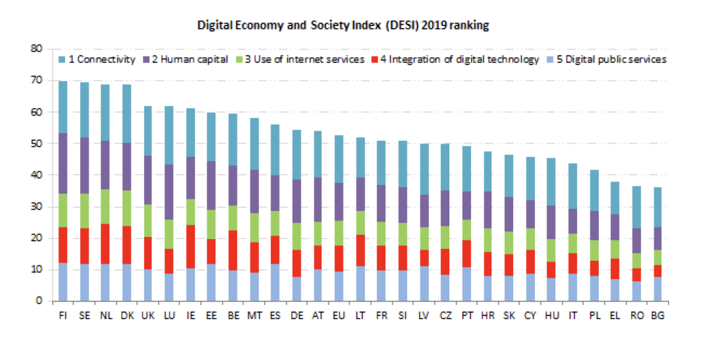 Digital Economy and Society Index 2019 ranking Europe