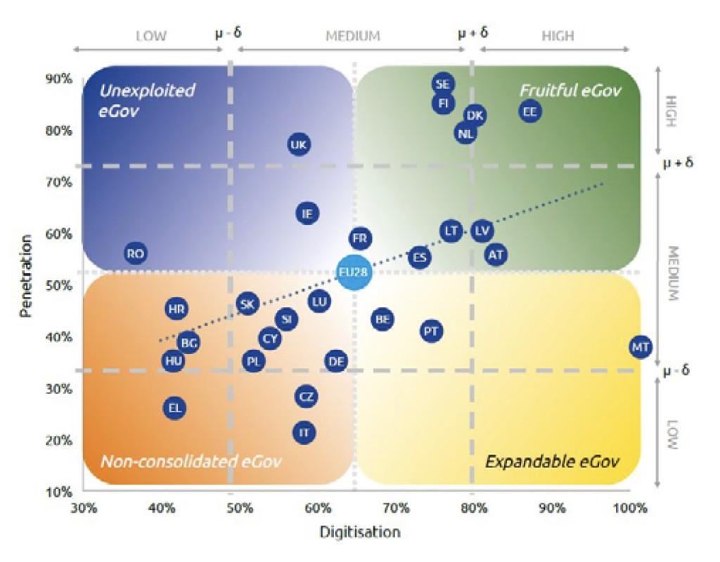 Digitalizarea in statele UE
